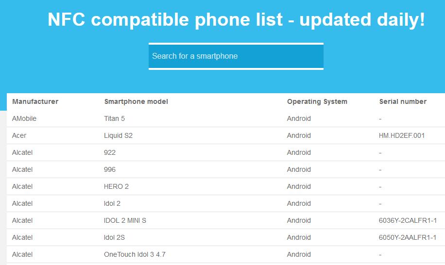 Página del sitio web de Unitag, el cual muestra una lista de muchos de los teléfonos inteligentes que usan la tecnología NFC.
